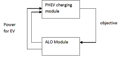 System between ALO optimization and EV charging - Free-Thesis