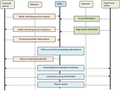 Computing Mode Selection using Software Defined Network