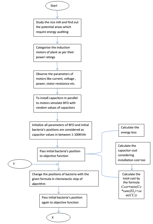 Flow chart of rice mill auditing by BFO optimization: free-thesis.com