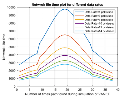 Network Life Time in VANET-free-thesis