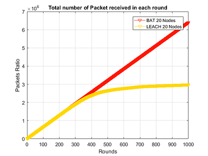 Packet ratio in Modified LEACH with BAT optimization-free-thesis