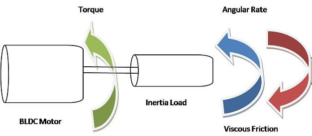 dynamic model of BLDC motor