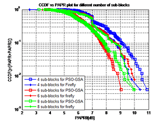 PAPR Reduction in MC-CDMA Communication System