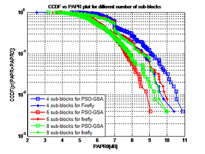 PAPR Reduction in MC-CDMA Communication System