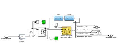 NN tuned BLDC motor