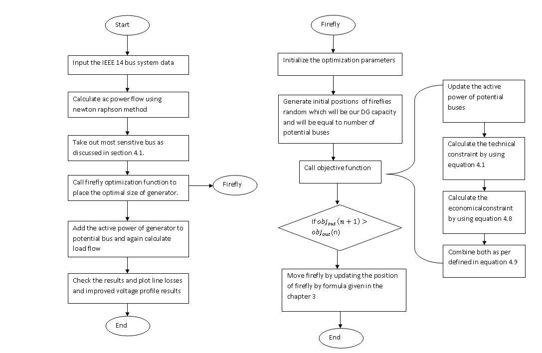 Flow chart to place DGs for power loss minimization using firefly