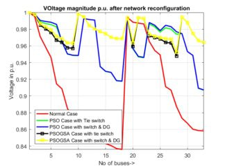 Network Reconfiguration in Power Distribution using Tie switches and DG Placements