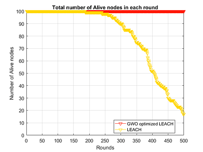 Alive Nodes in GWO LEACH WSN-free-thesis