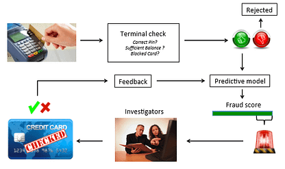 Credit card Fraud Detection using Neural Network