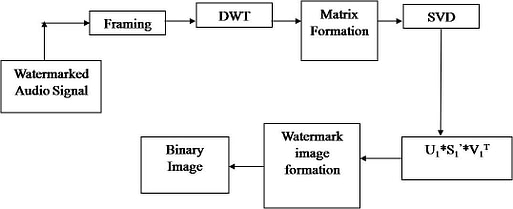 Audio Watermarking by DWT-SVD-BFO