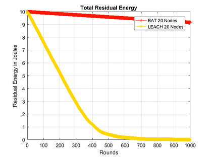 Residual Energy in Modified LEACH with BAT optimization-free-thesis