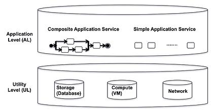 Genetic Algorithm based QoS optimization in cloud computing