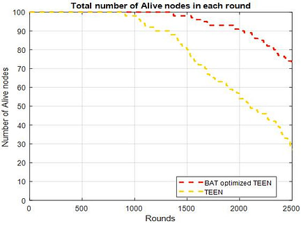 Alive Nodes comparison among BAT optimized TEEN and TEEN routing protocol