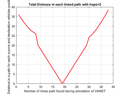 Total Distance in VANET-free-thesis