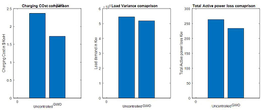 EV load demand rescheduling with Loss minimization on Grid