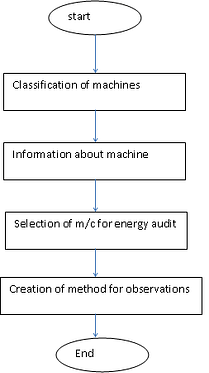 Process for action plan 1 for energy auditing of rice mill: free-thesis.com