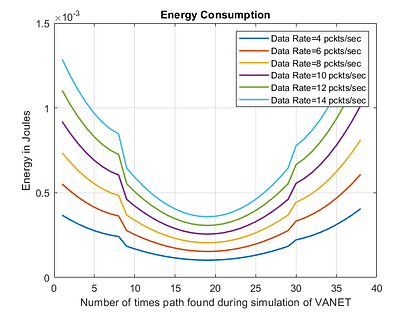 Energy Consumption in VANET-free-thesis