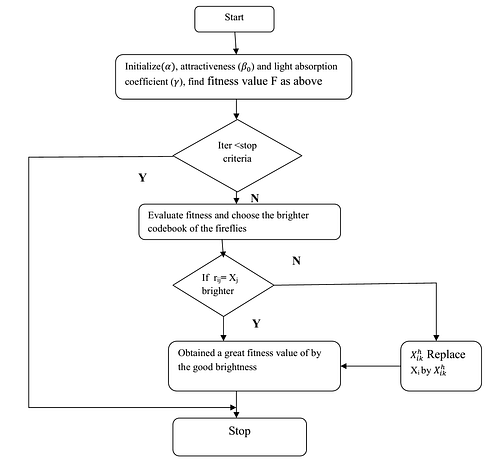 Flow chart for Image compression