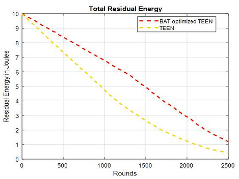 Residual Energy comparison between BAT optimized TEEN and TEEN routing protocol