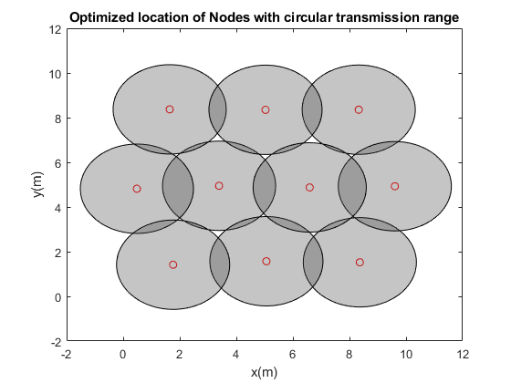 WSN Nodes Location Optimization