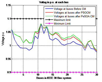 Voltage Profile improvement after congestion management