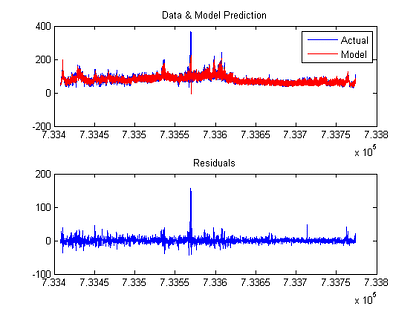 Electricity Price Forecasting using Optimized Neural Network