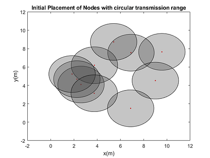 WSN nodes initial position-free-thesis