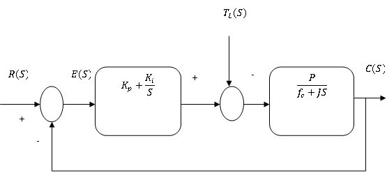 block diagram of PI controller-free-thesis