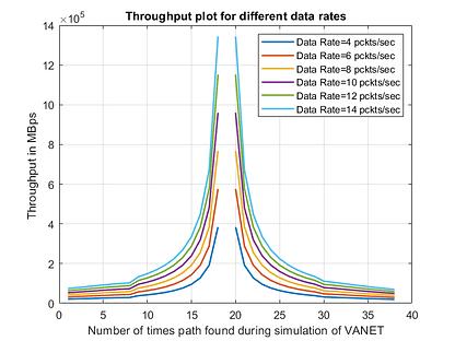 throughput in VANET-free-thesis