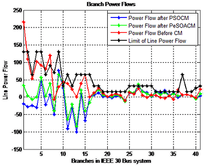 Active power flow in IEEE 30 branches